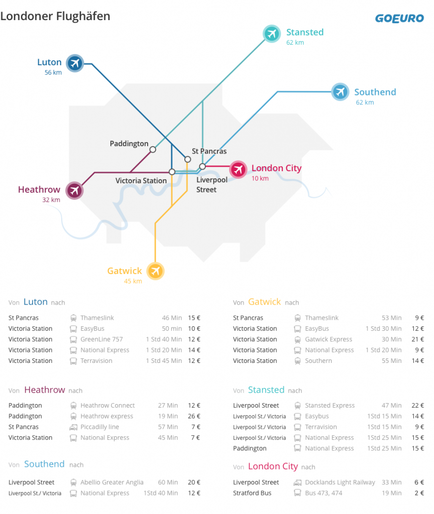 Karte der Londoner Flughäfen Transportmittel